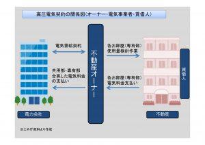 テナントビル高圧契約・電力切替の削減事例紹介(各テナントへの検針請求はどうなる?)