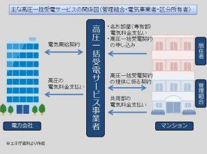 高圧一括受電 サービス説明図