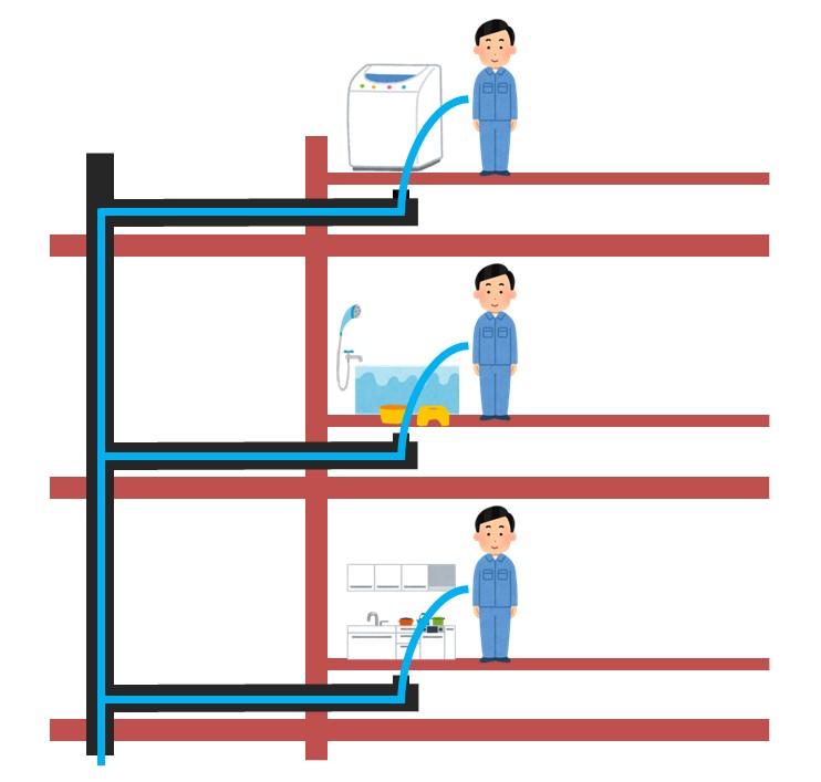 排水管清掃イメージ